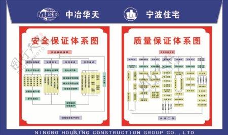中冶与宁波安全与质量保证体系