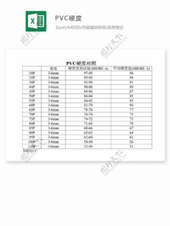PVC硬度