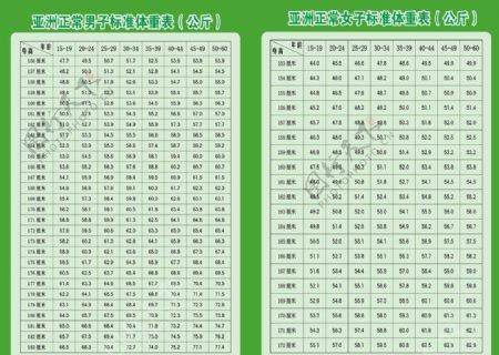 亚洲正常男子女子标准体重表