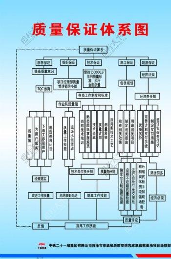 质量保证体系图