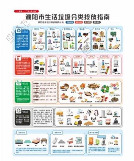 濮阳市生活垃圾分类指南图片