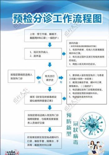 医院制度牌预检分诊工作流程图片